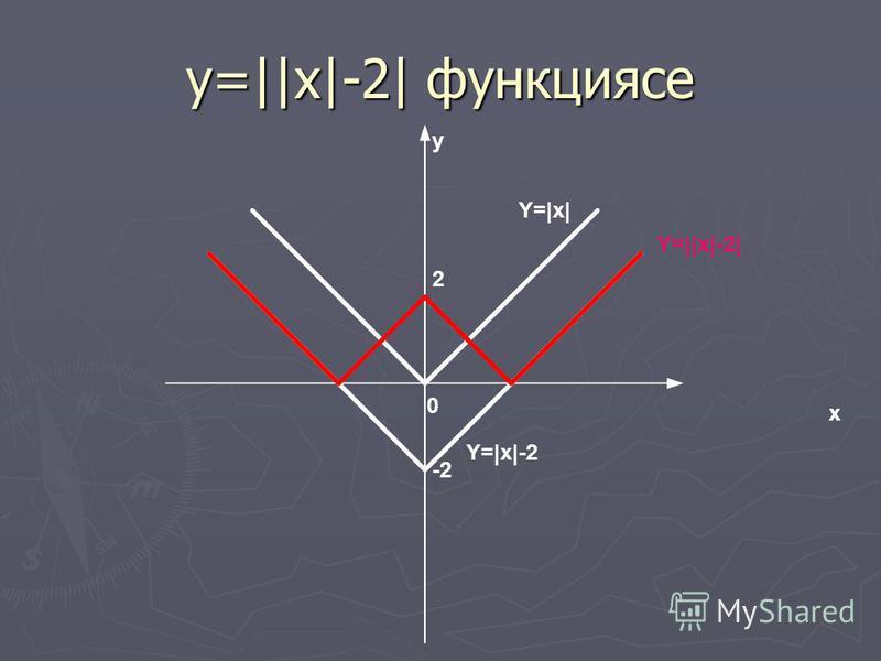 у=||x|-2| функциясе x y 0 -2 2 Y=|x| Y=|x|-2 Y=||x|-2|