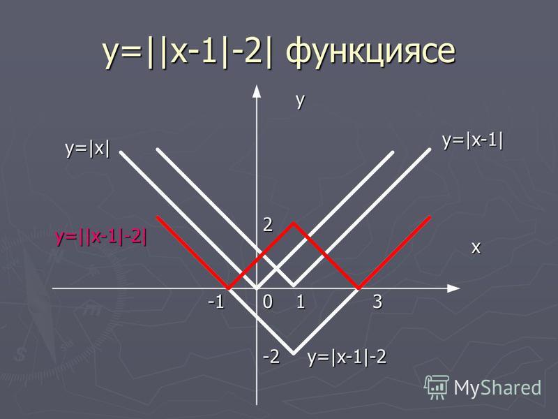 y=||x-1|-2| функциясе x y=|x| y 01 y=|x-1|3 2 -2y=|x-1|-2 y=||x-1|-2|
