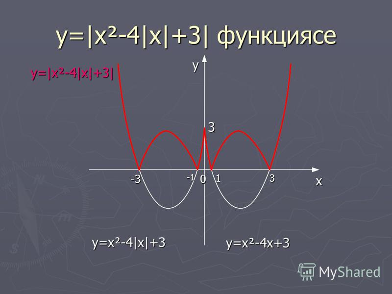 y=|x²-4|x|+3| функциясе y x0-313 3 y=x²-4x+3 y=x²-4|x|+3 y=|x²-4|x|+3|