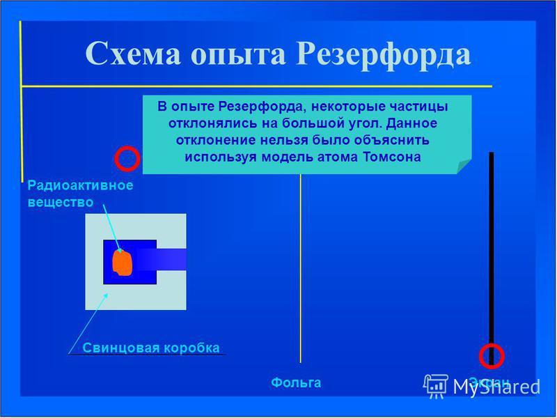 Свинцовая коробка Фольга Экран Радиоактивное вещество В опыте Резерфорда, некоторые частицы отклонялись на большой угол. Данное отклонение нельзя было объяснить используя модель атома Томсона Схема опыта Резерфорда