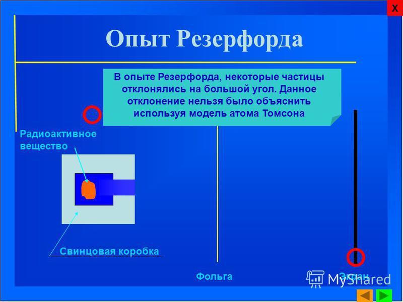 Свинцовая коробка Фольга Экран Радиоактивное вещество В опыте Резерфорда, некоторые частицы отклонялись на большой угол. Данное отклонение нельзя было объяснить используя модель атома Томсона Опыт Резерфорда Х