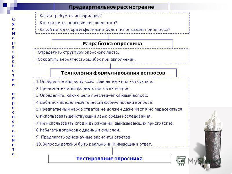 Предварительное рассмотрение -Какая требуется информация? -Кто является целевым респондентом? -Какой метод сбора информации будет использован при опросе? Разработка опросника -Определить структуру опросного листа. -Сократить вероятность ошибок при за