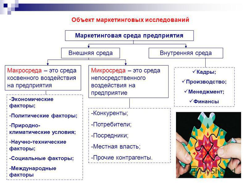 Объект маркетинговых исследований Маркетинговая среда предприятия Внешняя среда Внутренняя среда Кадры; Производство; Менеджмент; Финансы Макросреда – это среда косвенного воздействия на предприятия Микросреда – это среда непосредственного воздействи