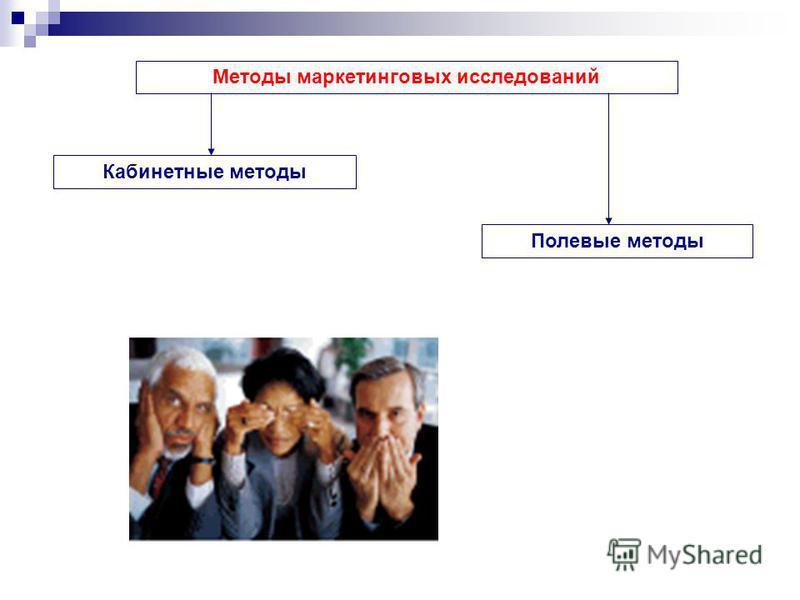 Методы маркетинговых исследований Кабинетные методы Полевые методы