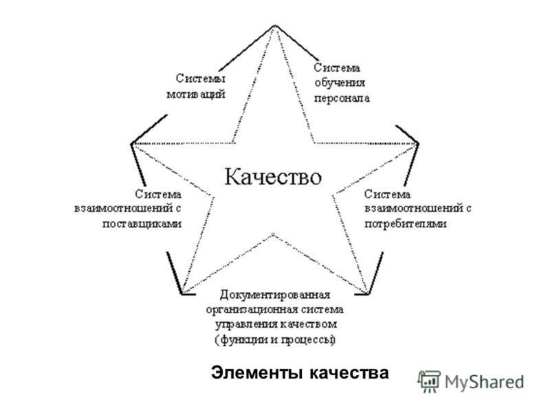 Элементы качества
