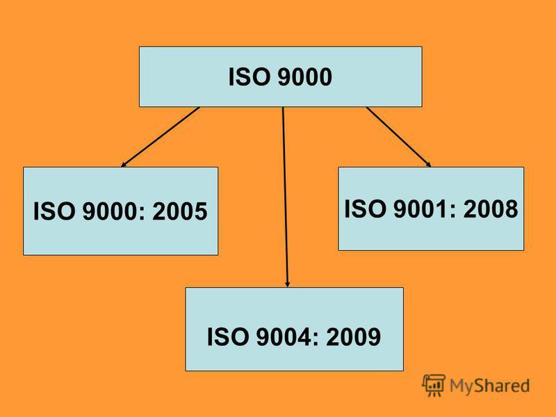 ISO 9000 ISO 9000: 2005 ISO 9004: 2009 ISO 9001: 2008