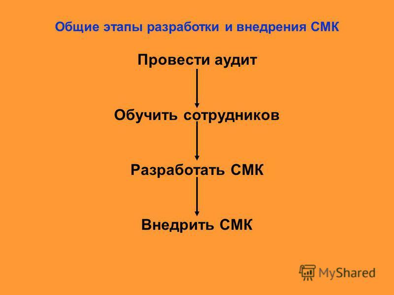 Общие этапы разработки и внедрения СМК Провести аудит Обучить сотрудников Разработать СМК Внедрить СМК