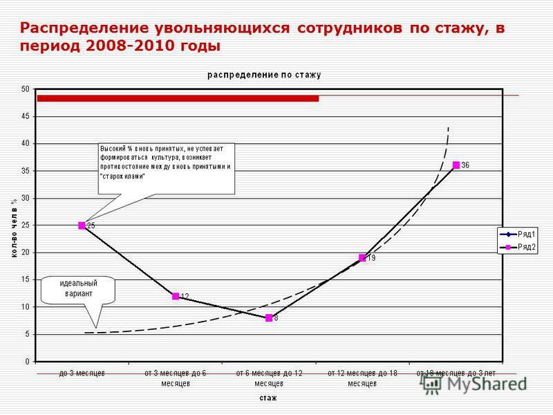 Распределение увольняющихся сотрудников по стажу, в период 2008-2010 годы