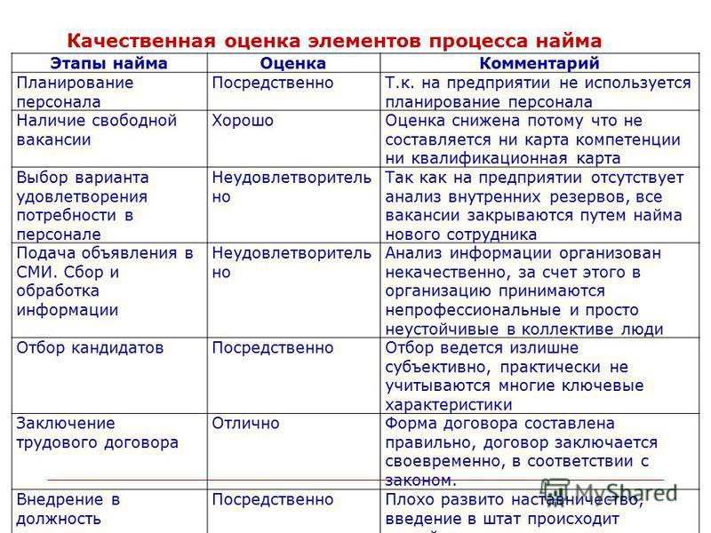 Презентация на тему Тема дипломного проекта Набор найм и  8 Качественная