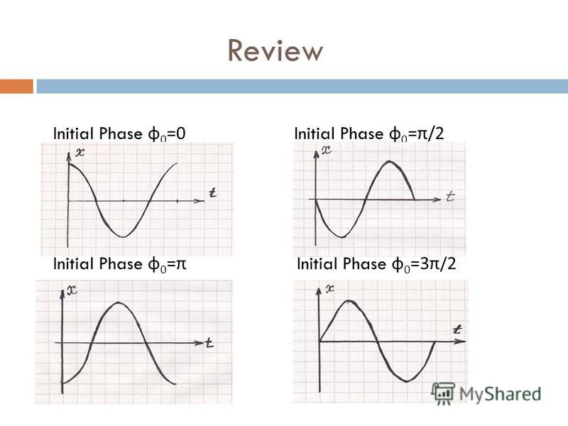 Initial Phase φ 0 =0 Initial Phase φ 0 =π/2 Initial Phase φ 0 =π Initial Phase φ 0 =3 π /2 Review