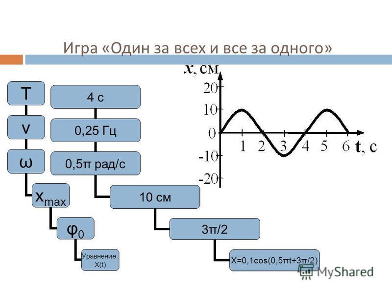 Игра « Один за всех и все за одного » Т ν ω хmaх φ0φ0 Уравнение Х(t) 4 с 0,25 Гц 0,5π рад/с 10 см 3π/2 Х=0,1 соs(0,5πt+3π/2)