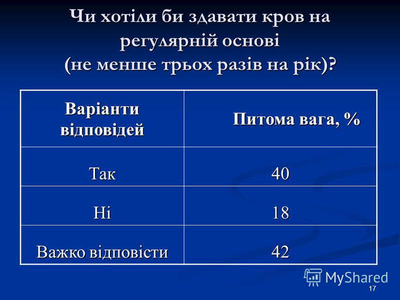 17 Чи хотіли би здавати кров на регулярній основі (не менше трьох разів на рік)? Варіанти відповідей Питома вага, % Питома вага, % Так40 Ні18 Важко відповісти 42