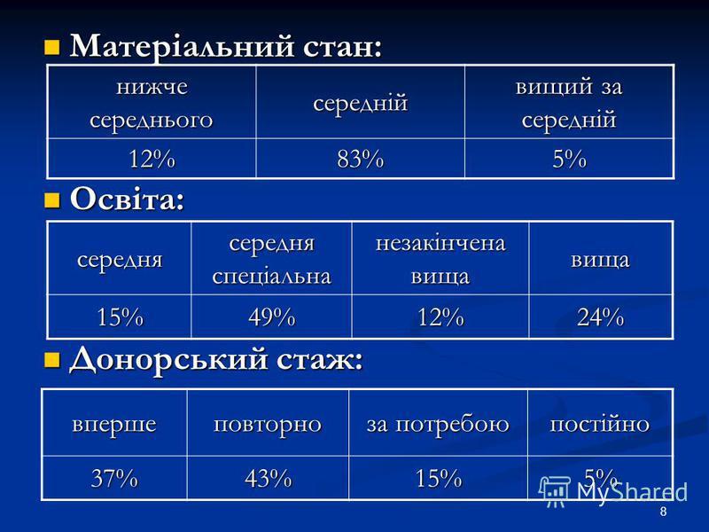 8 Матеріальний стан: Матеріальний стан: Освіта: Освіта: Донорський стаж: Донорський стаж: нижче середнього середній вищий за середній 12%83%5% середня середня спеціальна незакінчена вища вища15%49%12%24% впершеповторно за потребою постійно37%43%15%5%