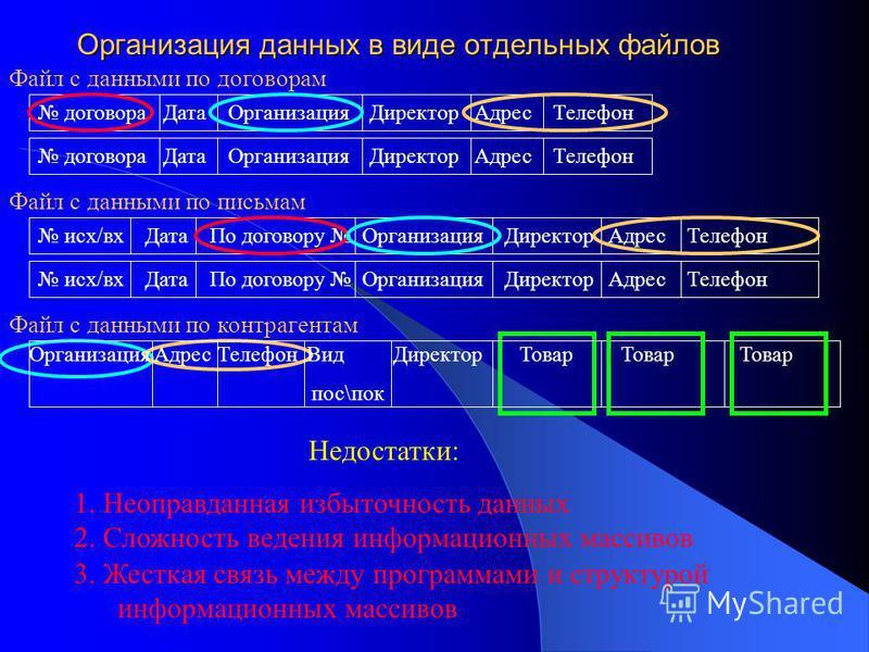 Организация данных в виде отдельных файлов Файл с данными по договорам договора Дата Организация Директор Адрес Телефон Файл с данными по письмам исх/вх Дата По договору Организация Директор Адрес Телефон Недостатки: 1. Неоправданная избыточность дан