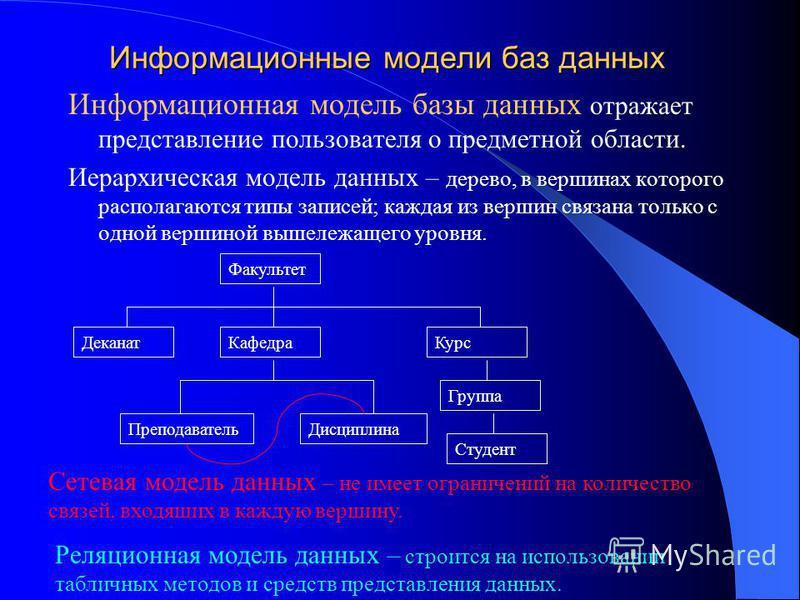 Информационные модели баз данных Информационная модель базы данных отражает представление пользователя о предметной области. Иерархическая модель данных – дерево, в вершинах которого располагаются типы записей; каждая из вершин связана только с одной