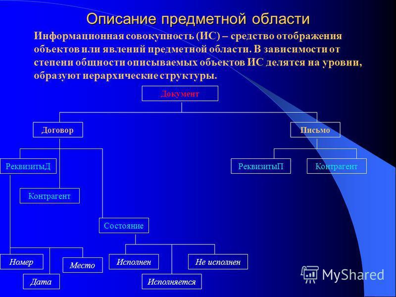 Описание предметной области Информационная совокупность (ИС) – средство отображения объектов или явлений предметной области. В зависимости от степени общности описываемых объектов ИС делятся на уровни, образуют иерархические структуры. Документ Догов