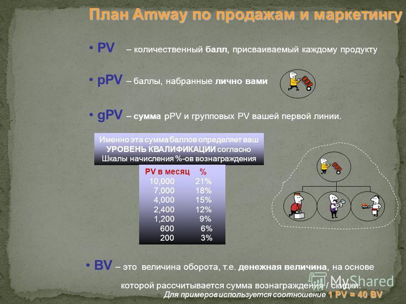 План Amway по продажам и маркетингу pPV – баллы, набранные лично вами gPV – сумма pPV и групповых PV вашей первой линии. BV – это величина оборота, т.е. денежная величина, на основе которой рассчитывается сумма вознаграждения / скидки. 1 PV = 40 BV Д