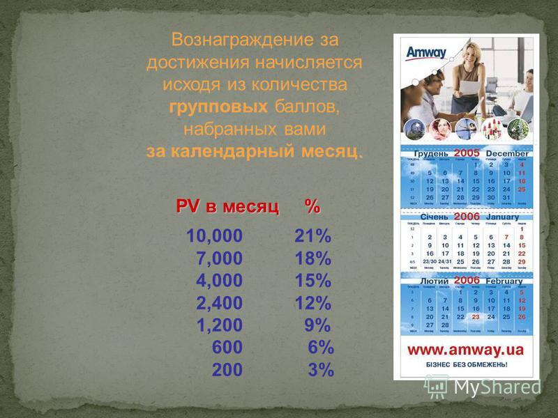 Вознаграждение за достижения начисляется исходя из количества групповых баллов, набранных вами. за календарный месяц. PV в месяц % 10,000 21% 7,000 18% 4,000 15% 2,400 12% 1,200 9% 600 6% 200 3%