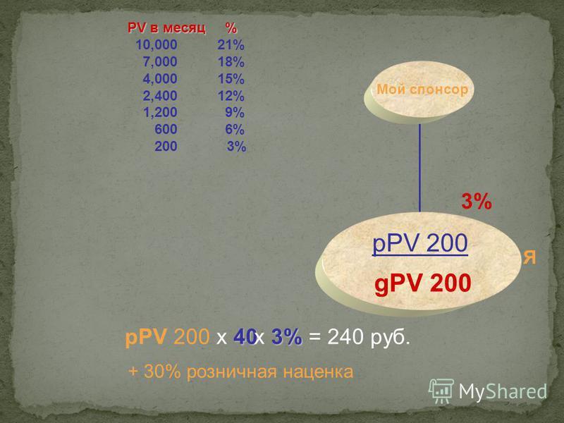 PV в месяц % 10,000 21% 7,000 18% 4,000 15% 2,400 12% 1,200 9% 600 6% 200 3% Мой спонсор Я 40 рPV 200 х 40 3% 3% х 3% = 240 руб. gPV 200 pPV 200 + 30% розничная наценка
