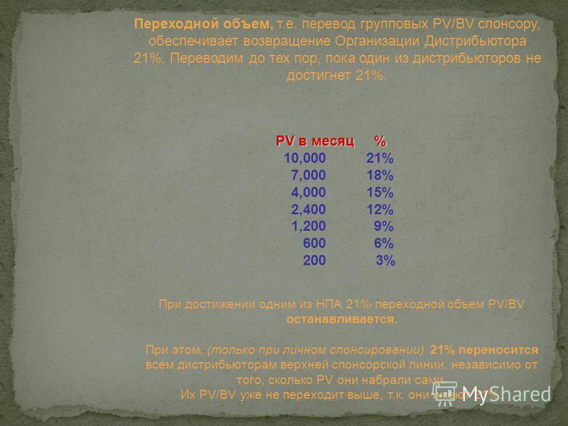 PV в месяц % 10,000 21% 7,000 18% 4,000 15% 2,400 12% 1,200 9% 600 6% 200 3% Переходной объем, т.е. перевод групповых PV/BV спонсору, обеспечивает возвращение Организации Дистрибьютора 21%. Переводим до тех пор, пока один из дистрибьюторов не достигн