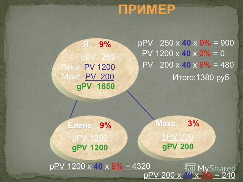 pPV 1200 gPV 1200 pPV 200 gPV 200 Я 9%9%9%9% pPV 1200 х 40 х 9% = 4320 pPV 200 х 40 х 3% = 240 pPV 250 х 40 х 9% = 900 PV 1200 х 40 х 0% = 0 Итого:1380 руб PV 200 х 40 х 6% = 480Елена 9%9%9%9% Макс 3%3%3%3% pPV 250 Лена PV 1200 Макс PV 200 gPV 1650 П
