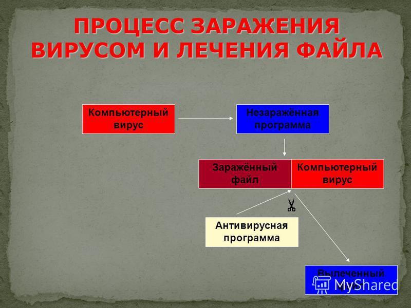 Антивирусная программа Компьютерный вирус Заражённый файл Вылеченный файл Незаражённая программа Компьютерный вирус ПРОЦЕСС ЗАРАЖЕНИЯ ВИРУСОМ И ЛЕЧЕНИЯ ФАЙЛА