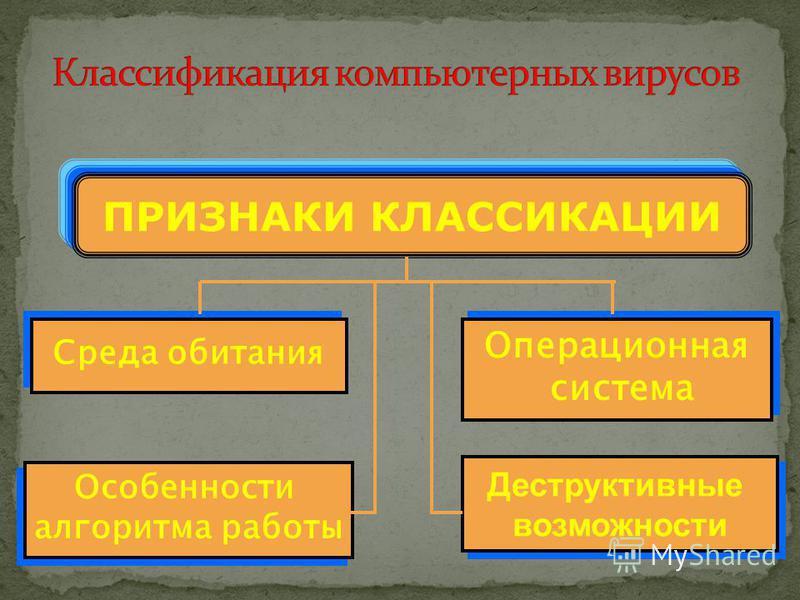 ПРИЗНАКИ КЛАССИКАЦИИ Среда обитания Операционная система Операционная система Особенности алгоритма работы Особенности алгоритма работы Деструктивные возможности Деструктивные возможности