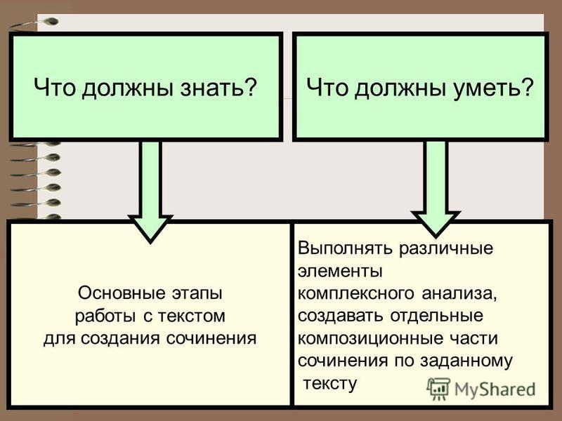 Что должны уметь?Что должны знать? Основные этапы работы с текстом для создания сочинения Выполнять различные элементы комплексного анализа, создавать отдельные композиционные части сочинения по заданному тексту