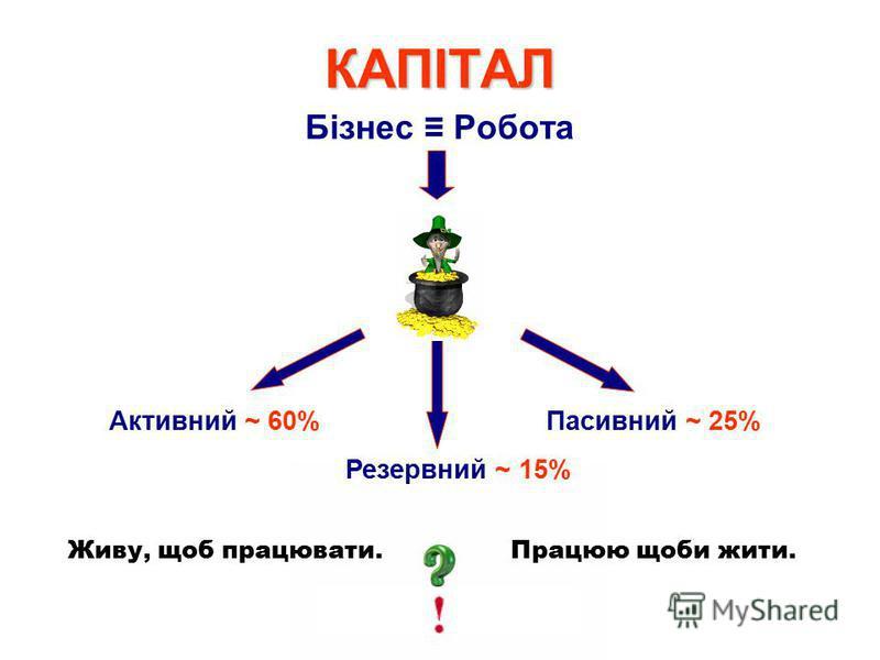Бізнес Робота Пасивний ~ 25%Активний ~ 60% Резервний ~ 15% Живу, щоб працювати. Працюю щоби жити. КАПІТАЛ