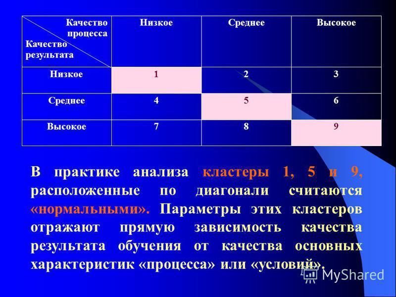 В практике анализа кластеры 1, 5 и 9, расположенные по диагонали считаются «нормальными». Параметры этих кластеров отражают прямую зависимость качества результата обучения от качества основных характеристик «процесса» или «условий». Качество процесса