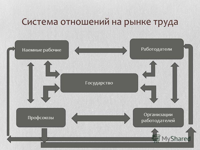 Система отношений на рынке труда Наемные рабочие Работодатели Государство Профсоюзы Организации работодателей