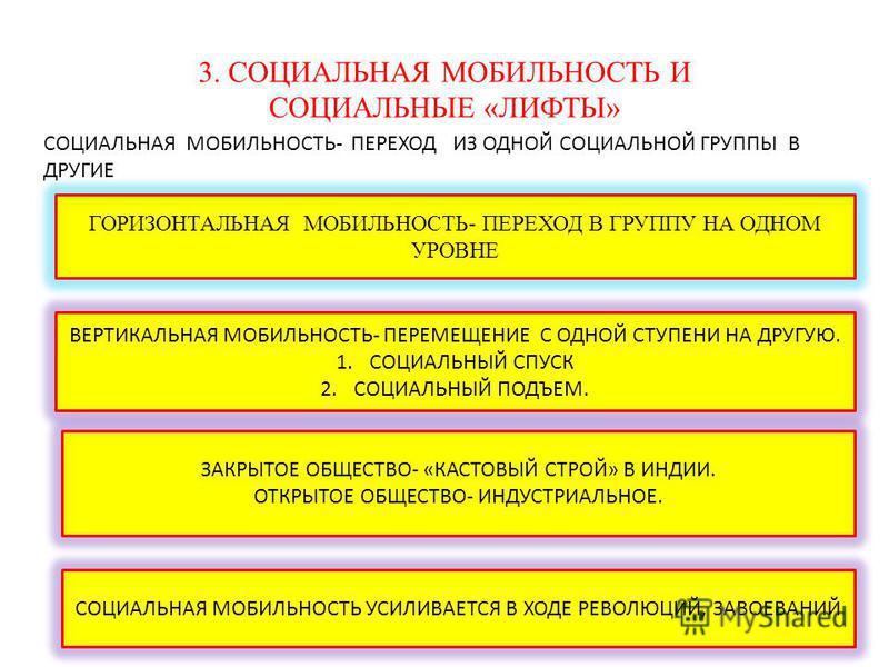 3. СОЦИАЛЬНАЯ МОБИЛЬНОСТЬ И СОЦИАЛЬНЫЕ «ЛИФТЫ» СОЦИАЛЬНАЯ МОБИЛЬНОСТЬ- ПЕРЕХОД ИЗ ОДНОЙ СОЦИАЛЬНОЙ ГРУППЫ В ДРУГИЕ ГОРИЗОНТАЛЬНАЯ МОБИЛЬНОСТЬ- ПЕРЕХОД В ГРУППУ НА ОДНОМ УРОВНЕ ВЕРТИКАЛЬНАЯ МОБИЛЬНОСТЬ- ПЕРЕМЕЩЕНИЕ С ОДНОЙ СТУПЕНИ НА ДРУГУЮ. 1. СОЦИАЛ
