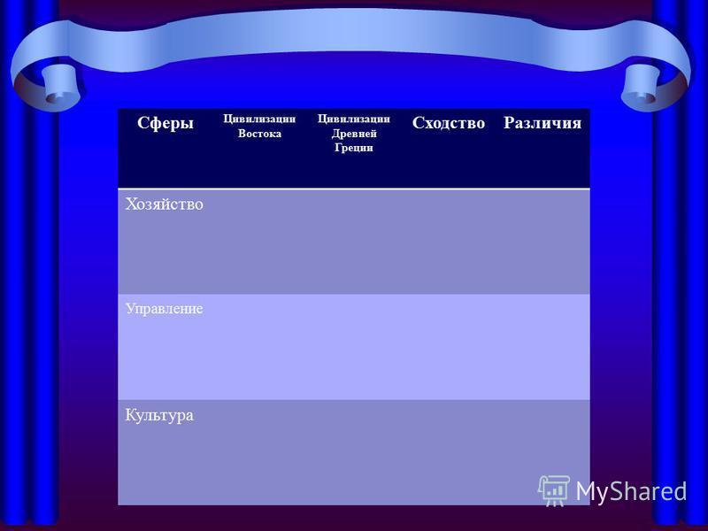 Сферы Цивилизации Востока Цивилизации Древней Греции Сходство Различия Хозяйство Управление Культура