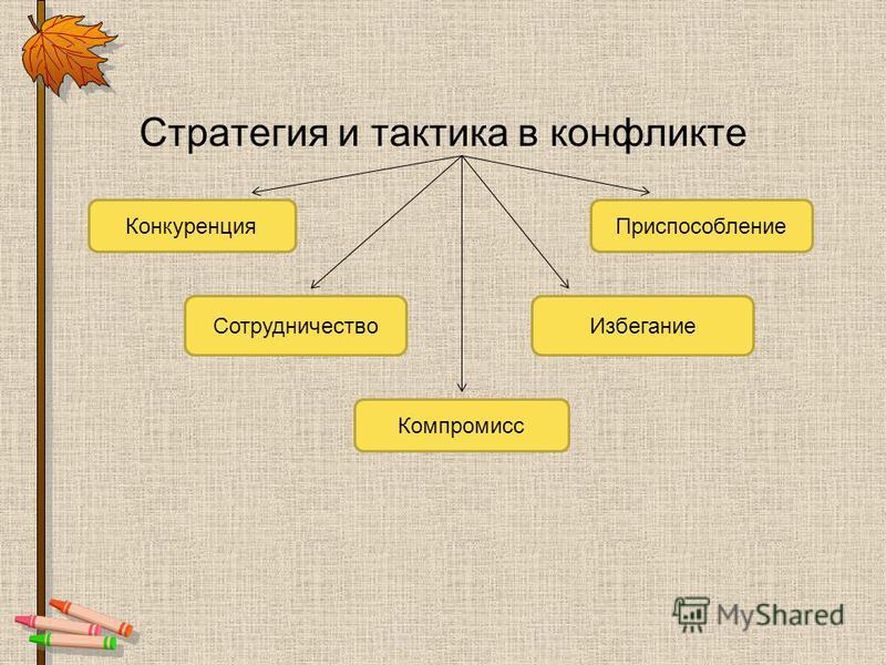 Стратегия и тактика в конфликте Конкуренция Сотрудничество Приспособление Избегание Компромисс
