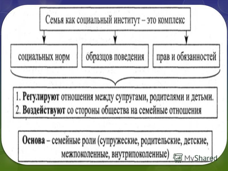 Шпаргалка 13 типология определение семьи функции институт социальный и брака