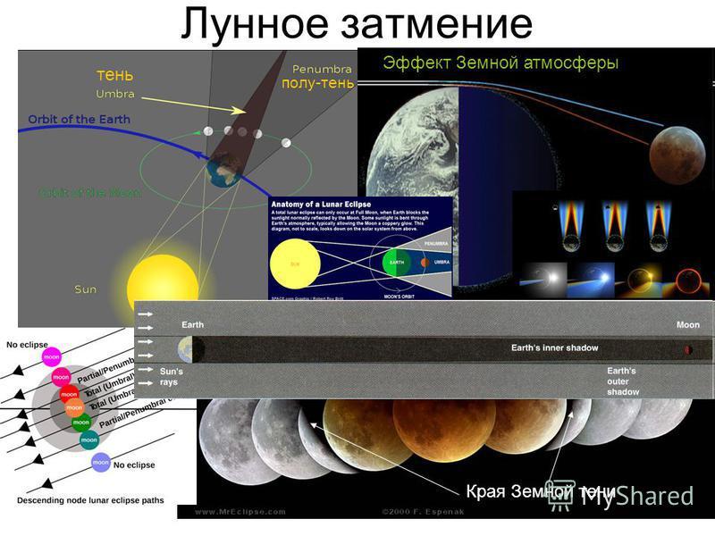Лунное затмение Края Земной тени тень полу-тень Эффект Земной атмосферы