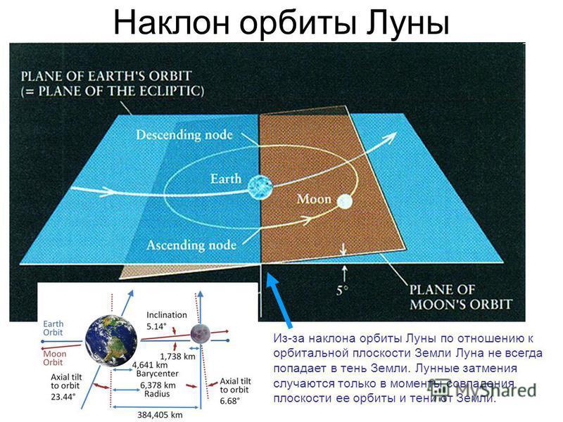 Наклон орбиты Луны Из-за наклона орбиты Луны по отношению к орбитальной плоскости Земли Луна не всегда попадает в тень Земли. Лунные затмения случаются только в моменты совпадения плоскости ее орбиты и тени от Земли.