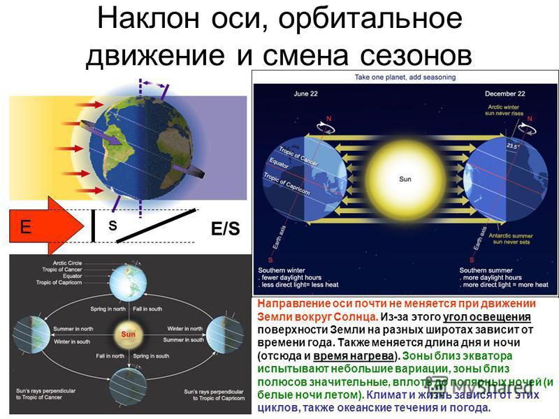 Наклон оси, орбитальное движение и смена сезонов угол освещения время нагрева Направление оси почти не меняется при движении Земли вокруг Солнца. Из-за этого угол освещения поверхности Земли на разных широтах зависит от времени года. Также меняется д