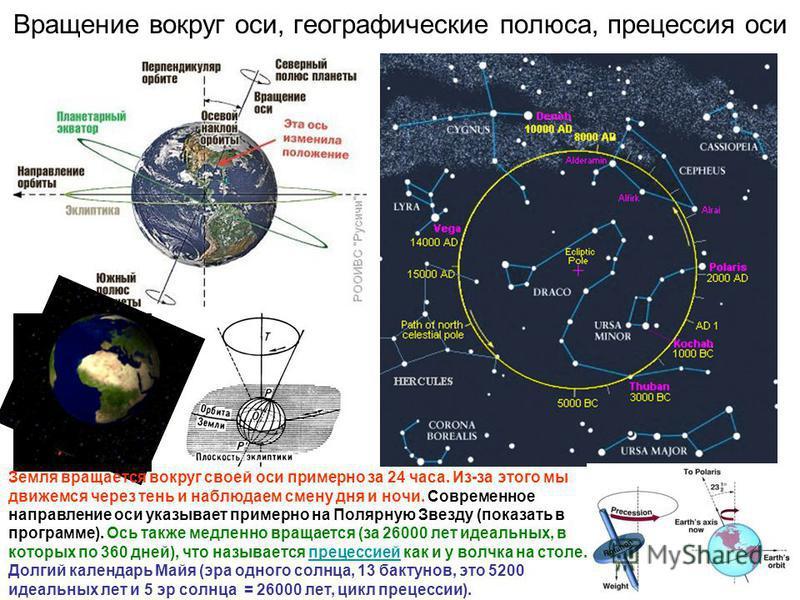 Вращение вокруг оси, географические полюса, прецессия оси Земля вращается вокруг своей оси примерно за 24 часа. Из-за этого мы движемся через тень и наблюдаем смену дня и ночи. Современное направление оси указывает примерно на Полярную Звезду (показа
