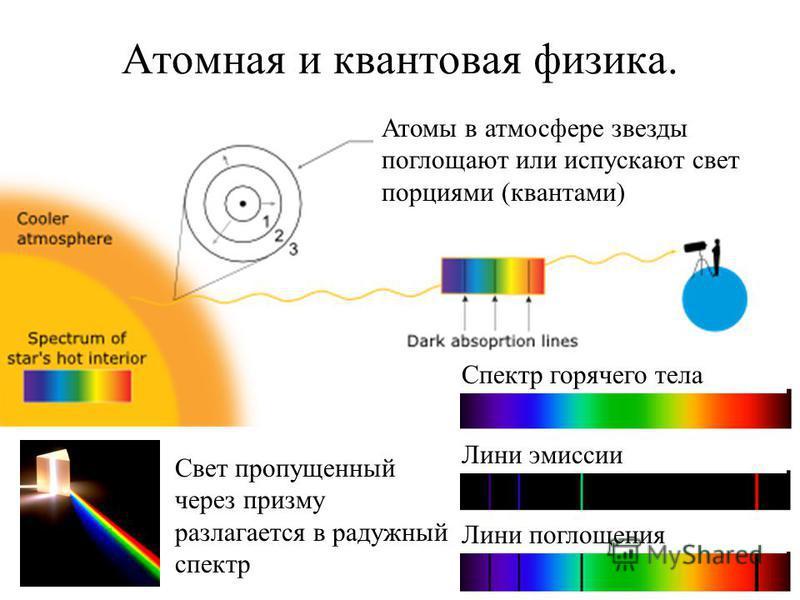 Атомная и квантовая физика. Атомы в атмосфере звезды поглощают или испускают свет порциями (квантами) Лини эмиссии Лини поглощения Спектр горячего тела Свет пропущенный через призму разлагается в радужный спектр