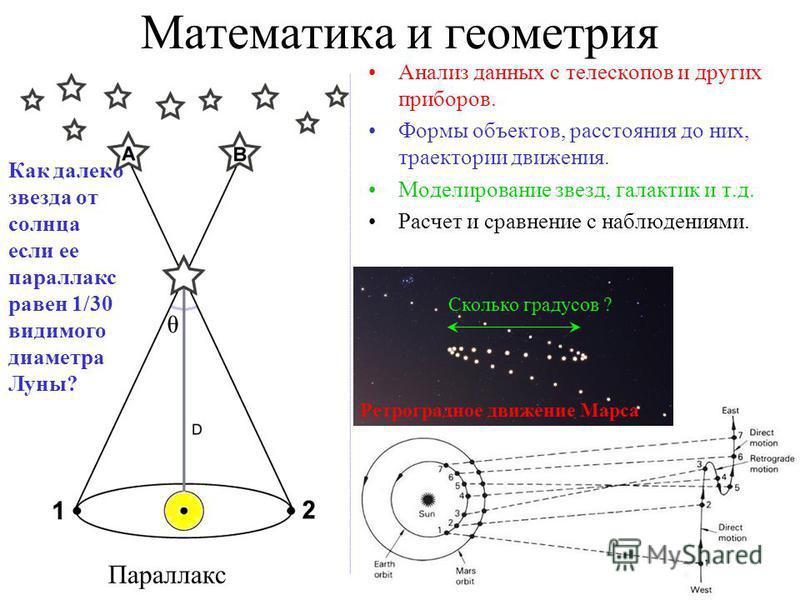 Математика и геометрия Анализ данных с телескопов и других приборов. Формы объектов, расстояния до них, траектории движения. Моделирование звезд, галактик и т.д. Расчет и сравнение с наблюдениями. Параллакс Ретроградное движение Марса Сколько градусо