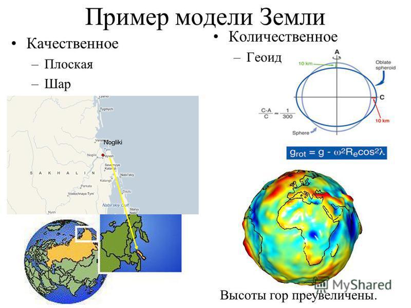 Пример модели Земли Качественное –Плоская –Шар Количественное –Геоид Высоты гор преувеличены.