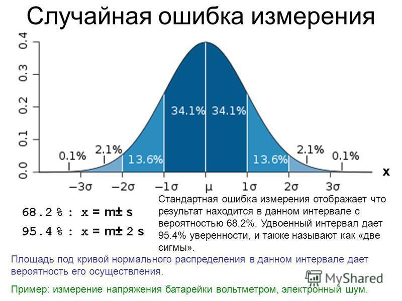 Случайная ошибка измерения Стандартная ошибка измерения отображает что результат находится в данном интервале с верояюностью 68.2%. Удвоенный интервал дает 95.4% уверенности, и также называют как «две сигмы». x Площадь под кривой нормального распреде