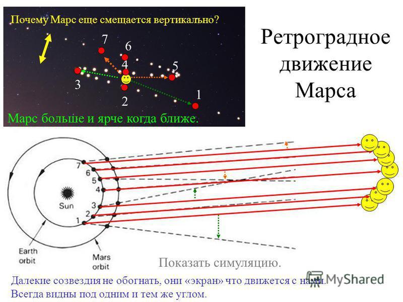 Ретроградное движение Марса 1 2 Далекие созвездия не обогнать, они «экран» что движется с нами. Всегда видны под одним и тем же углом. 3 4 5 6 7 Марс больше и ярче когда ближе. Почему Марс еще смещается вертикально? Показать симуляцию.