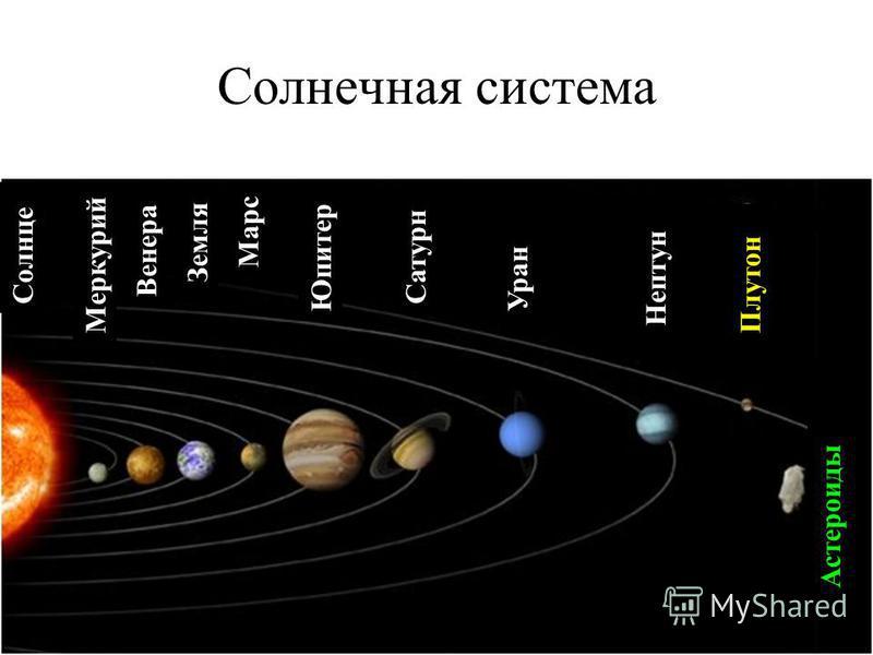 Солнечная система Солнце Меркурий Венера Земля Марс Юпитер Сатурн Уран Нептун Плутон Астероиды