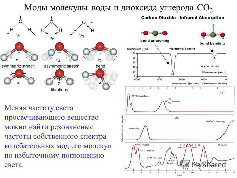 Моды молекулы воды и диоксида углерода СО 2 Меняя частоту света просвечивающего вещество можно найти резонансные частоты собственного спектра колебательных мод его молекул по избыточному поглощению света.