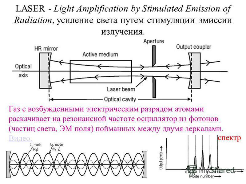 LASER - Light Amplification by Stimulated Emission of Radiation, усиление света путем стимуляции эмиссии излучения. Газ с возбужденными электрическим разрядом атомами раскачивает на резонансной частоте осциллятор из фотонов (частиц света, ЭМ поля) по