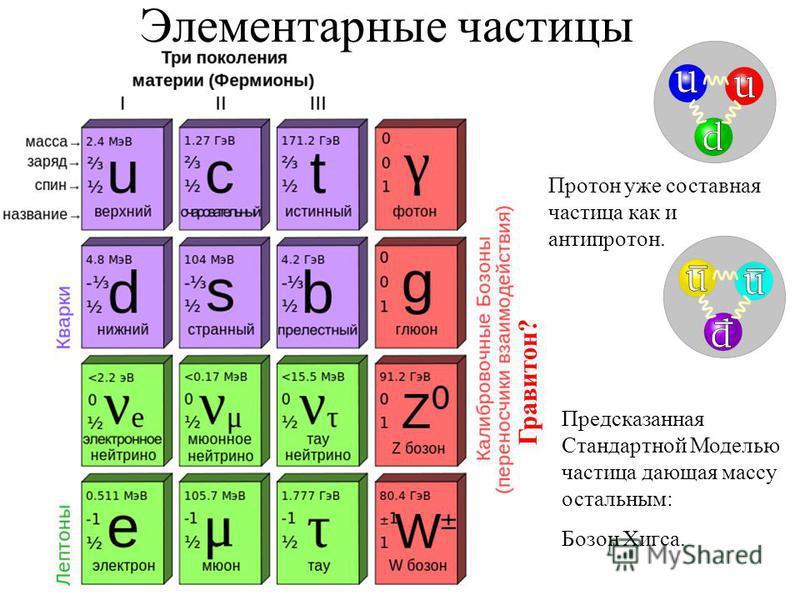 Элементарные частицы Протон уже составная частица как и антипротон. Предсказанная Стандартной Моделью частица дающая массу остальным: Бозон Хигса. Гравитон?