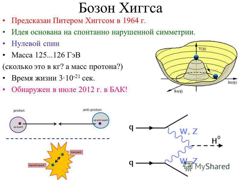 Бозон Хиггса Предсказан Питером Хиггсом в 1964 г. Идея основана на спонтанно нарушенной симметрии. Нулевой спин Масса 125...126 ГэВ (сколько это в кг? а масс протона?) Время жизни 3·10 -21 сек. Обнаружен в июле 2012 г. в БАК!