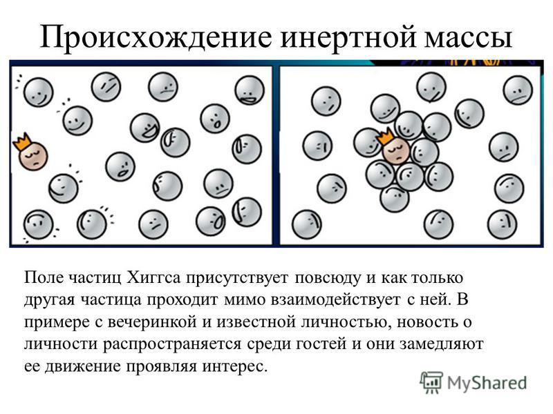 Происхождение инертной массы Поле частиц Хиггса присутствует повсюду и как только другая частица проходит мимо взаимодействует с ней. В примере с вечеринкой и известной личностью, новость о личности распространяется среди гостей и они замедляют ее дв